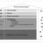 Rechtschreibstrategien im (Sekundar)Unterricht