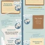 Die Geschichte der Schrift