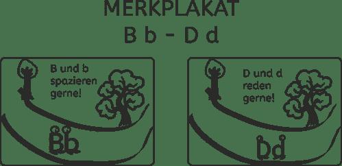 Merkplakat, B b, D d, Lesen, Legasthenie, Richtung, Eltern, Kinder, Unterricht, Schule