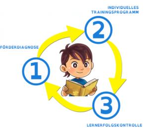 """Online-Diagnose- und Lernprogramm """"Lern- & Fernförderung (LFF)"""